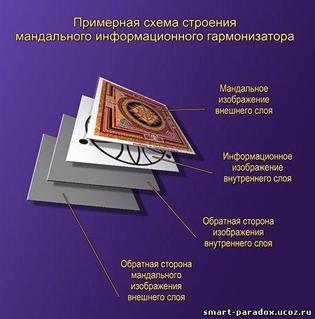 схема сборки Мандального информационного гармонизатора